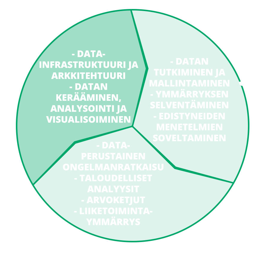 Havainnollinen kuva koulutuksen osasta datahallinnan kiertokulussa